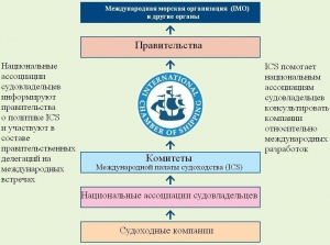 ICS — International Chamber of Shipping / Международная палата судоходства (МПС)